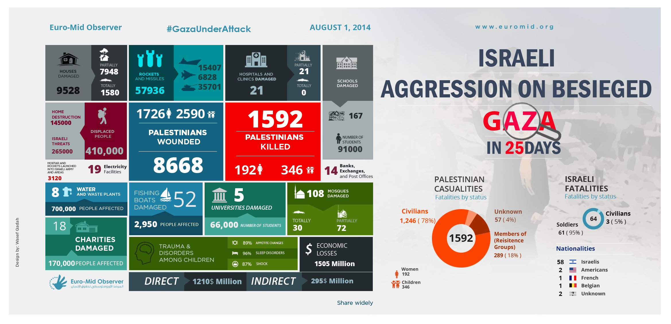 Israeli Aggression on besieged Gaza in 25 Days