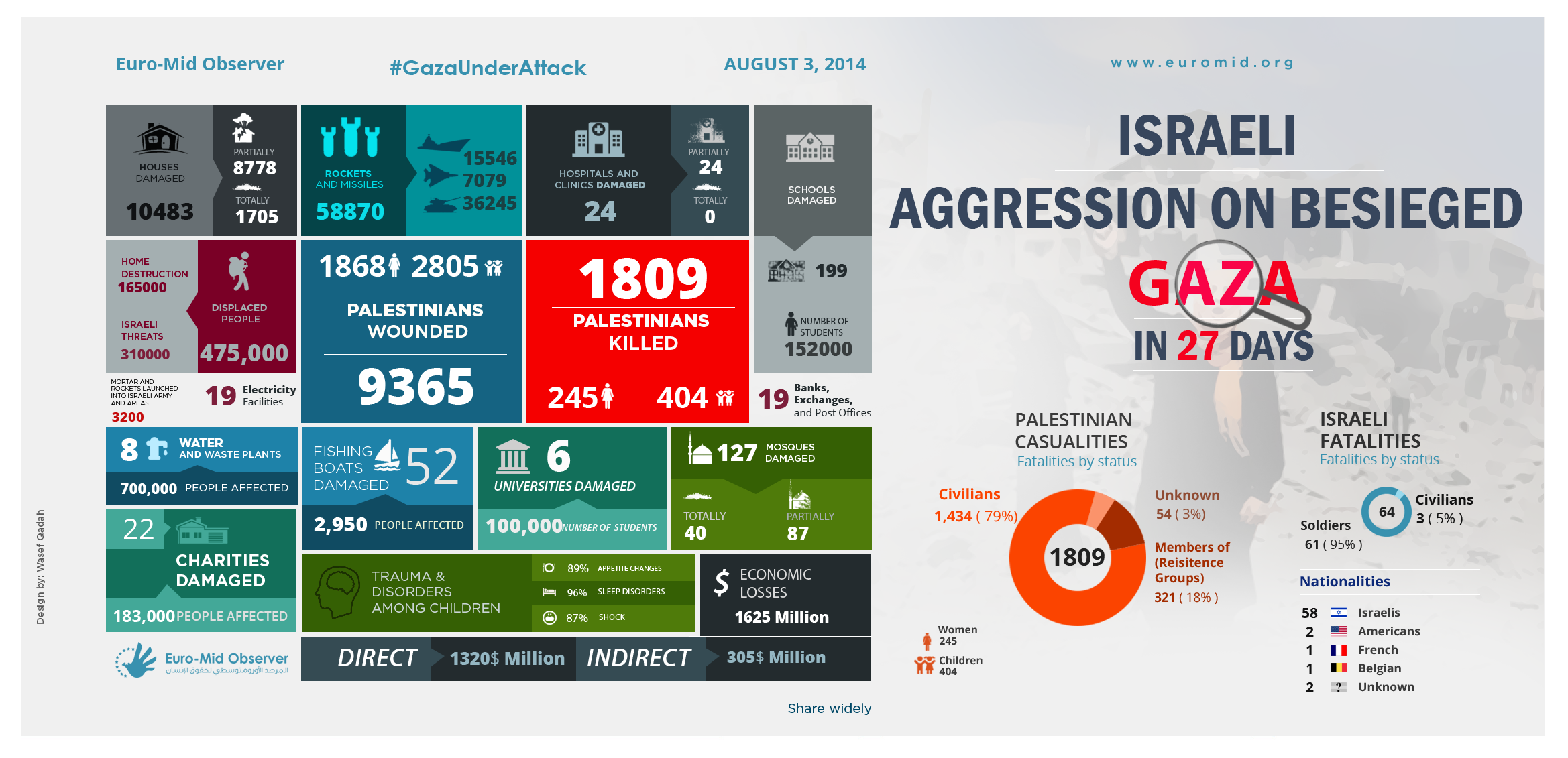 Israeli Aggression on besieged Gaza in 27 Days