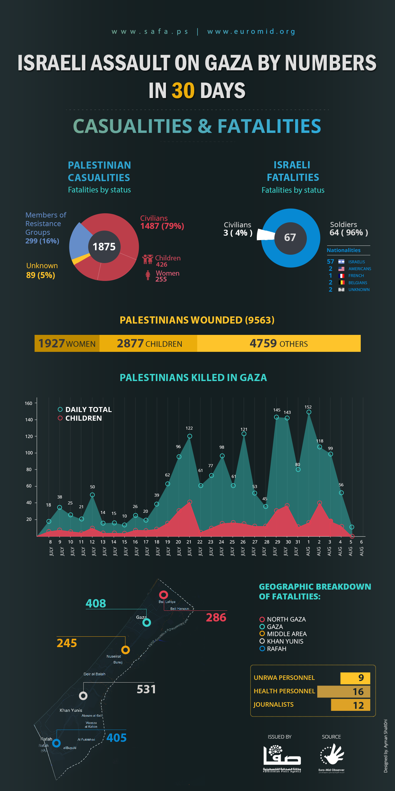 Israeli Assault on Gaza By Numbers in 30 Days