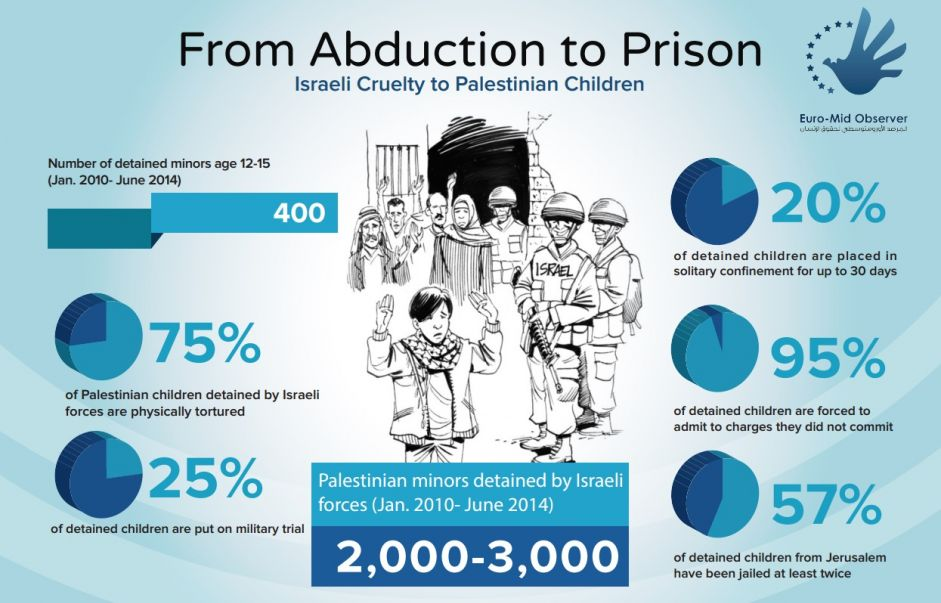 From Abduction to Prison